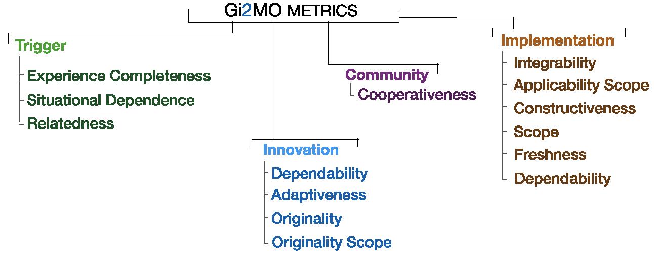 GI2MO Project Homepage » Idea Characteristics